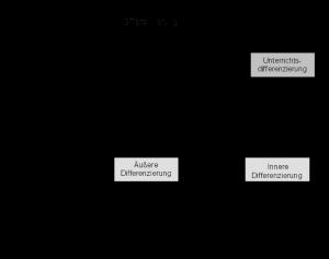 Abb. 1: Überblick Differenzierungsformen